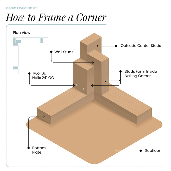 Framing Basics 101: How to Frame Windows, Walls, Corners & Doors featured by top home investment blog, The Inspiring Investment - how to frame a corner