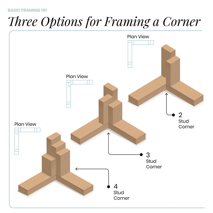 Framing Basics 101: How to Frame Windows, Walls, Corners & Doors featured by top home investment blog, The Inspiring Investment - how to frame a corner options