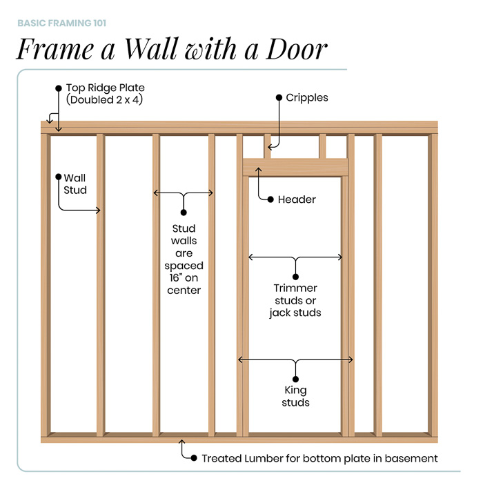 Framing Basics 101: How to Frame Windows, Walls, Corners & Doors featured by top home investment blog, The Inspiring Investment - how to frame a wall with a door