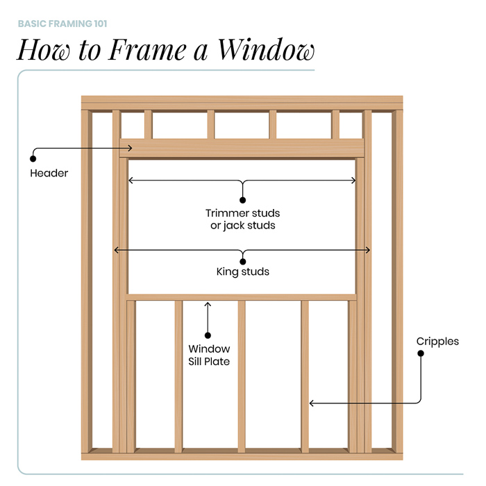 Framing Basics 101: How to Frame Windows, Walls, Corners & Doors featured by top home investment blog, The Inspiring Investment - how to frame windows